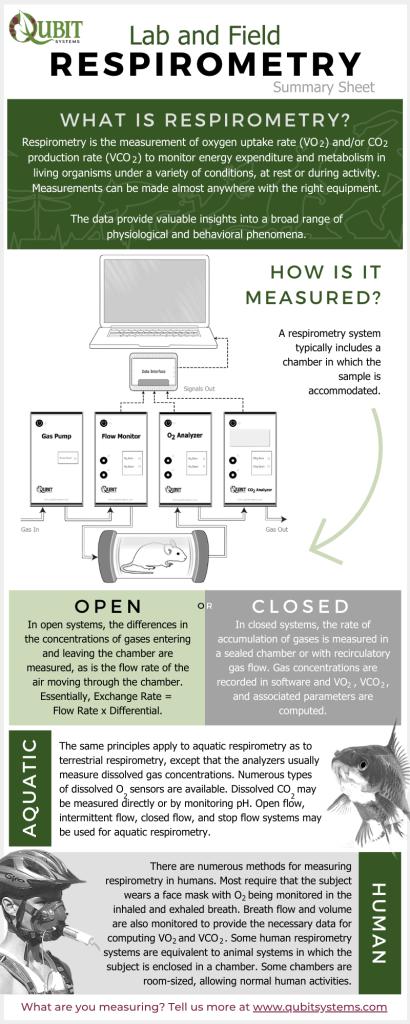 Qubit Intro to Respirometry Summary Sheet