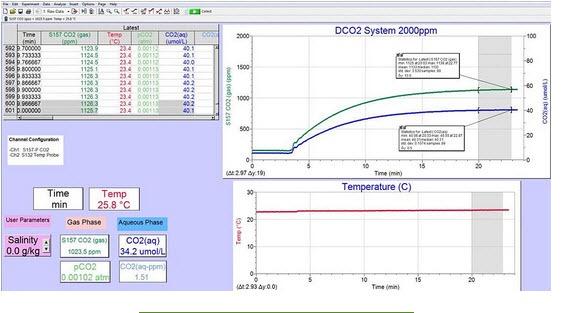 Dissolved CO2 data